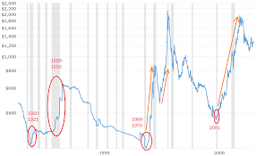 Gold Price Growth Chart Gold Wont Shine In The Next Recession Seeking Alpha