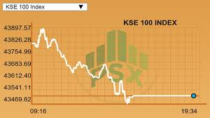 Kse 100 Index Sheds 293 Points On Dull Interest Closes At