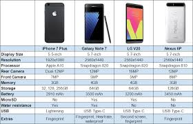 Iphone 7 Plus Vs Galaxy Note 7 Vs Lg V20 Vs Nexus 6p Chart