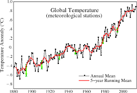 Global Temperatures Have Become So Hot That Even The Charts