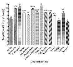 Resistant Starch Food Chart Resistant Starch Content Of Potatoes The Hackers Hangout