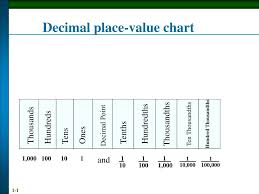 Ppt Decimal Place Value Chart Powerpoint Presentation