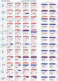 Guitar Chords Chart With Fingers Pdf Accomplice Music