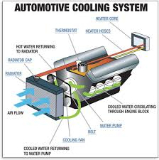 cooling system understand your vehicle autozone com automotive cooling system diagram