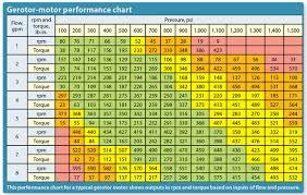 Engine Size Chart Electric Motor Shaft Size Chart Bedowntowndaytona Com