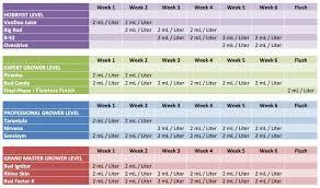 Advanced Nutrients Sensi Bloom Feeding Chart Advanced Nutrients Feeding Guide