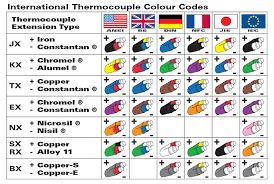 Thermocouple Color Chart Instrumentation Thermocouple Different Type Of Temperature