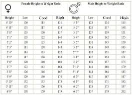 Army Weight Standards Chart Height And Weight Weight For Height Height To Weight
