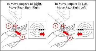 Windage Chart Sight Adjustment Ruger Deerfield Carbine