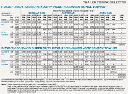 2018 Ford Truck Towing Capacity Chart 2017 F250 Towing Capacity Chart Best Picture Of Chart