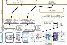 Pell Chart 1718 Trans Ethnic Association Study Of Blood Pressure