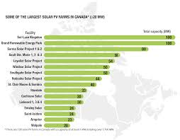 Renewable Energy Facts Natural Resources Canada