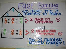 2nd Grade Math Anchor Charts Subtraction Anchor Chart For 1st Grade Bedowntowndaytona Com