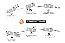 Stabilitrak Light On Silverado What Is Stabilitrak In Cars Auto Com