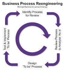 Michael Hammer James Champy Business Process Reengineering