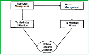 waste management waste management articles resource and waste management