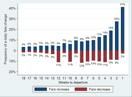 The Hidden Sides Of Dynamic Pricing For Airline Tickets