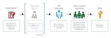 job offers evelo com recruitment process