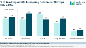 Almost 1 In 4 Adults Are Increasing Their Retirement Savings