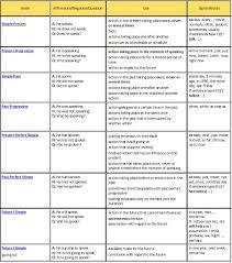 English Speaking Chart 62 Bright English Speaking Chart