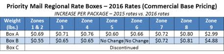 Usps Priority Mail Flat Rate For U Usps Zone Rates