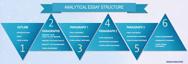 how to write an analytical essay a full guide com create an analytical essay outline