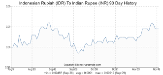Inr To Idr Chart Indonesian Rupiah Idr To Indian Rupee Inr Exchange Rates