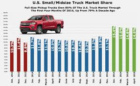 Pickup Truck Length Comparison - Foto Truck and Descripstions