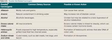 Perkins Calorie Chart Final Exam Biology 217 With Perkins At Salisbury