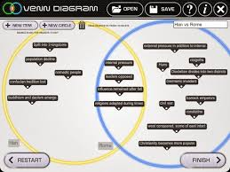 Venn Diagram Of Roman Republic And Roman Empire Ap World Blog Fall Of Han Dynasty And Roman Empire Venn Diagram