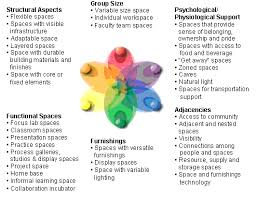 Design Features For Project-Based Learning