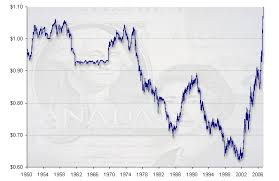 Convert Canadian Dollars To Us Dollars Chart Online Cheap 20 Cad To Usd