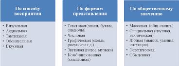 Роль информации в жизни общества Реферат Различные виды информации можно классифицировать по следующим признакам