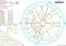 Kyles Astrology Blog