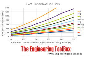 Steam Condensate Temperature Chart Heat Loss From Steam Pipes