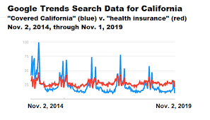 Covered California Chart 2020 Health Open Enrollment To Test Value Of Marketing