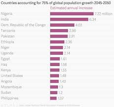 Philippines Population Chart Download The Data Embed The Chart And More On Atlas