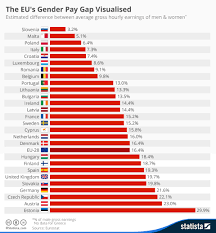 Height Difference Chart Chart The Eus Gender Pay Gap Visualised Statista