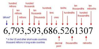 Ones Tens Hundreds Thousands Millions Chart Draw A Place Value Chart Up To Hundred Million 5 Digit