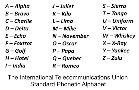 Letter Pronunciation Chart Phonetic Alphabet For Uk And Usa