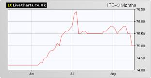 Ipe Invesco Enhanced Income Limited Share Price With Ipe