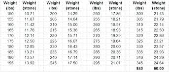 Pounds To Stone Conversion Chart Lbs In Stone Maxwellsmart Co