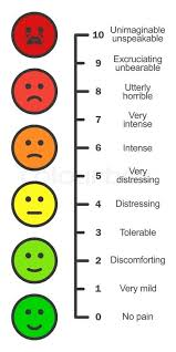 Pain Scale Chart Vertical Cartoon Stock Vector