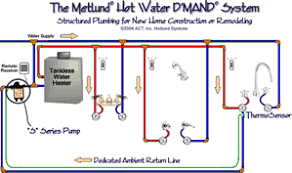 tankless water heater recirculation. Exellent Recirculation OR DMAND Tankless Water Heater Recirculation System Inside A