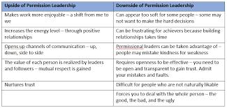 John Maxwell 5 Levels Of Leadership 5 Levels Of Leadership Summary Self Improvement