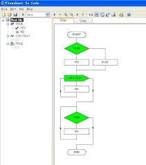best code to flowchart images flowchart coding  there are also condition and loop statements in java as well as in c