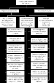 Анализа финансово хозяйственной деятельности предприятия Реферат  Примерная схема содержания анализа хозяйственной деятельности