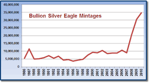 Bullion American Silver Eagle Mintages