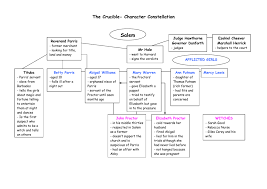 The Crucible Character Chart Worksheet The Crucible Character Constellation