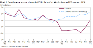 Consumer Price Index Chart 2016 Consumer Price Index Dallas Fort Worth January 2016